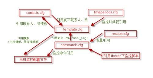 nagios监控系统四:nagios配置文件nagios.cfg,templates.cfg,commands.cfg等说明