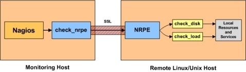nagios监控系统二:监控服务器nrpe编译安装,用于监控远程主机
