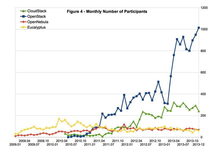 OpenStack和CloudStack对比研究报告
