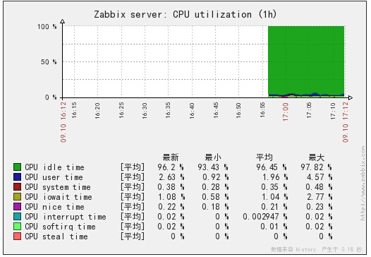 zabbix图形显示中文乱码